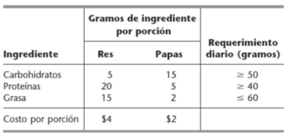 ejercicio gramos ingrediente porcion