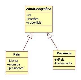 estructura clase java